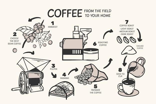 Mão desenhada conceito de café