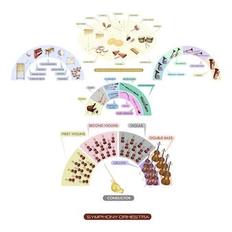 Mapa de assentos de instrumento musical para banda sinfônica