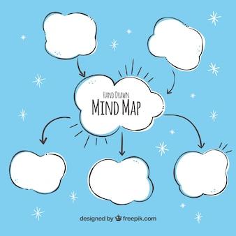 Mapa de mente desenhado à mão com nuvens
