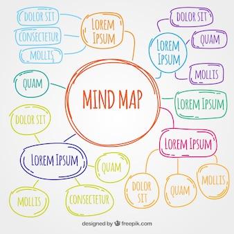 Mapa desenhado mão e colorido da mente