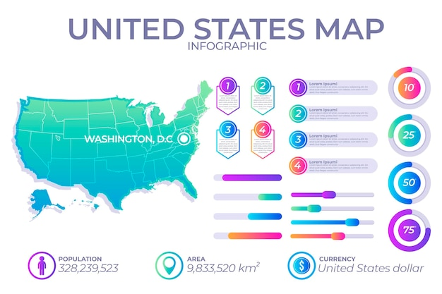Mapa infográfico de gradiente da américa