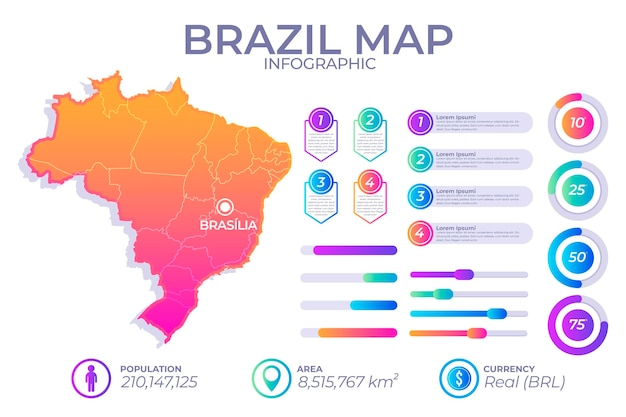 Mapa infográfico de gradiente do brasil