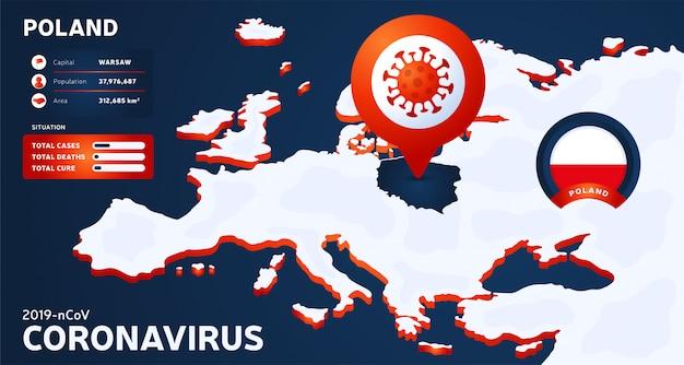 Mapa isométrico da europa com ilustração destacada do país polônia. estatísticas de coronavírus. vírus chinês perigoso da corona do ncov. informação infográfico e país.