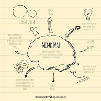 Mapa mental divertido com desenhos