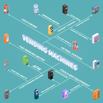 Máquinas de venda automática com ilustração em vetor fluxograma isométrico de bens e serviços