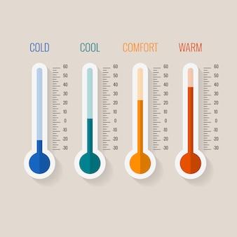 Medição de temperatura de frio a quente