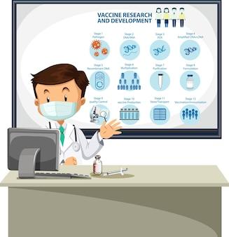 Médico explicando pesquisa e desenvolvimento de vacinas