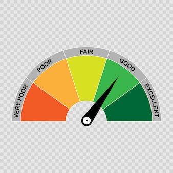 Medidor de pontuação de crédito, classificação ruim e boa.