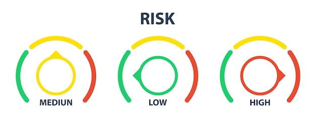Medidor de risco. conceito de alto risco no velocímetro. alto risco.