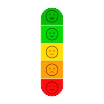 Medidor de satisfação do cliente com diferentes emoções