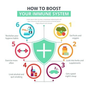 Melhore seu modelo de sistema imunológico para infográfico
