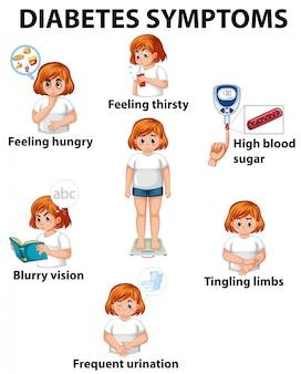 Menina, com, diabetes, sintomas, diagrama