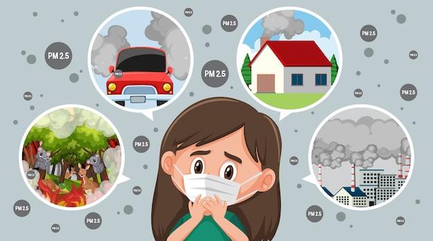 Menina usando máscara por causa da poluição