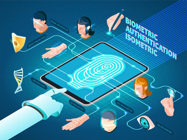 Métodos de autenticação biométrica composição isométrica