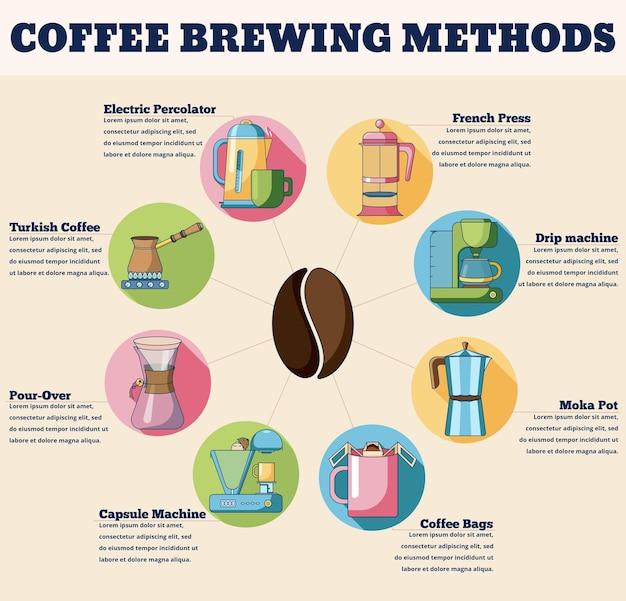 Métodos de preparação de café infográficos de conceito