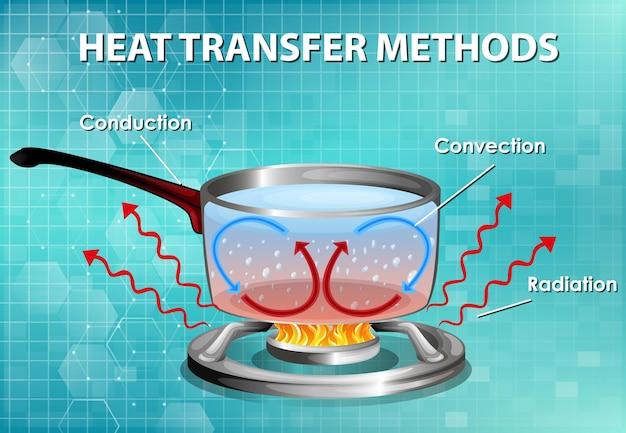 Métodos de transferência de calor