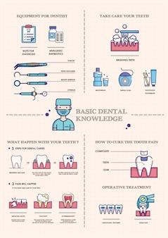 Modelo básico de brochura para conhecimento dentário