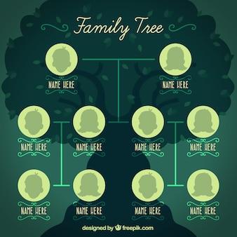 Modelo de árvore de família