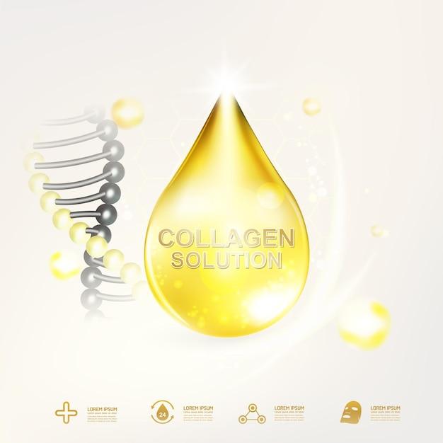 Modelo de colágeno ou óleo de soro para produtos para a pele