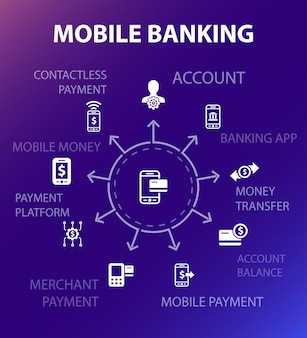 Modelo de conceito de banco móvel. estilo de design moderno. contém ícones como conta, aplicativo bancário, transferência de dinheiro, pagamento móvel