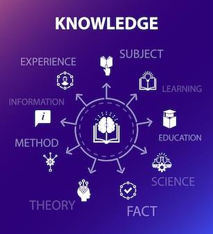 Modelo de conceito de conhecimento. estilo de design moderno. contém ícones como assunto, educação, informação, experiência
