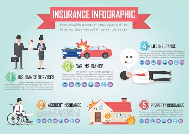 Modelo de design de infográfico de seguros