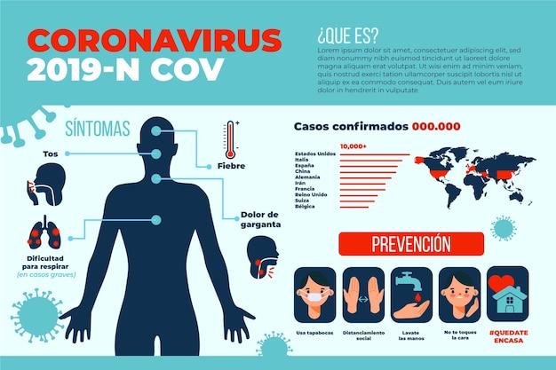 Modelo de infografia de coronavírus