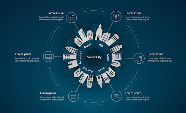 Modelo de infográfico cidade inteligente