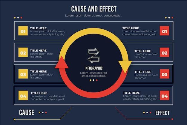 Modelo de infográfico com causa e efeito