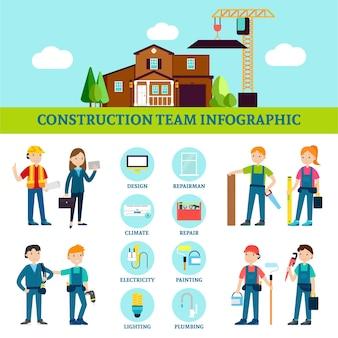 Modelo de infográfico da equipe de construção