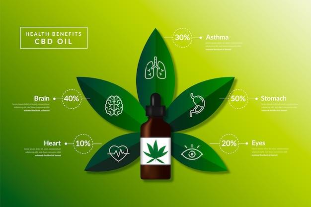 Modelo de infográfico de benefícios de óleo cbd