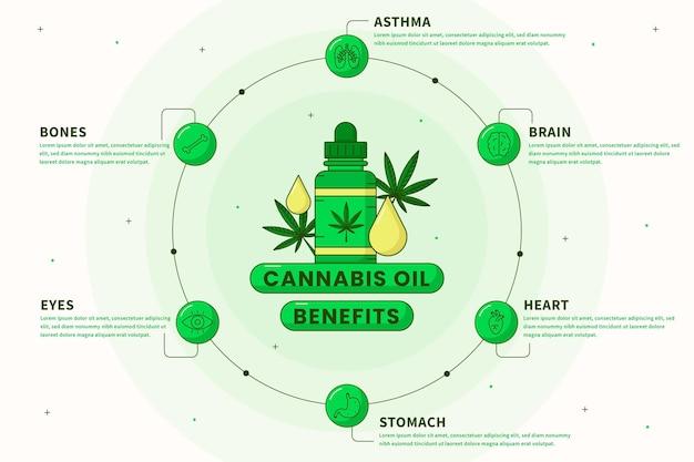 Modelo de infográfico de benefícios de óleo de cannabis