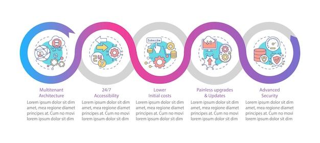 Modelo de infográfico de benefícios saas. elementos de design de apresentação de multilocação e baixo custo inicial. visualização de dados com etapas. gráfico de linha do tempo do processo. layout de fluxo de trabalho com ícones lineares