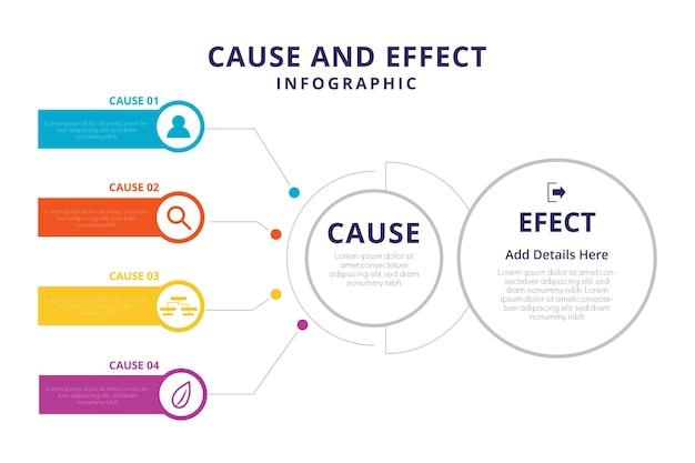 Modelo de infográfico de causa e efeito
