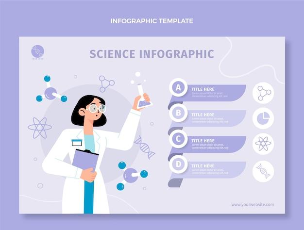 Modelo de infográfico de ciência plana