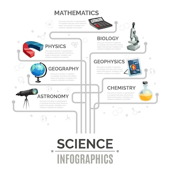 Modelo de infográfico de ciência