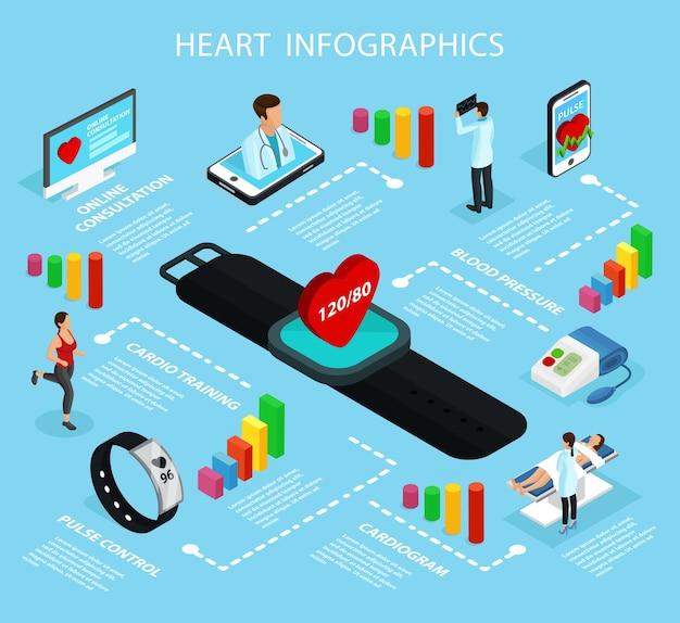Modelo de infográfico de cuidados cardíacos isométricos