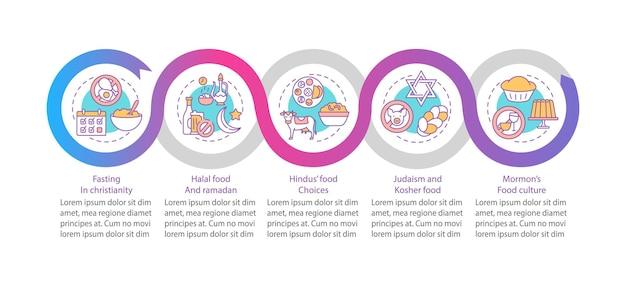 Modelo de infográfico de cultura alimentar em religiões