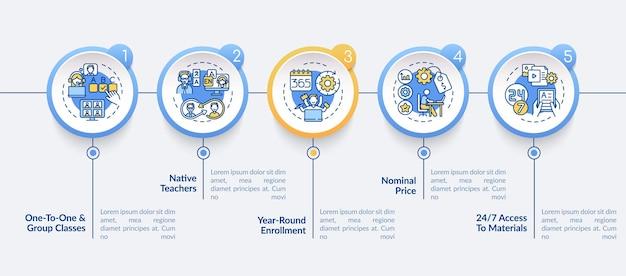 Modelo de infográfico de cursos de idiomas online. professores nativos, elementos de design de apresentação de preço nominal. visualização de dados 5 etapas. gráfico de linha do tempo do processo. layout de fluxo de trabalho com ícones lineares