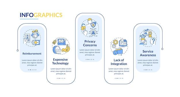 Modelo de infográfico de desafios de telemedicina