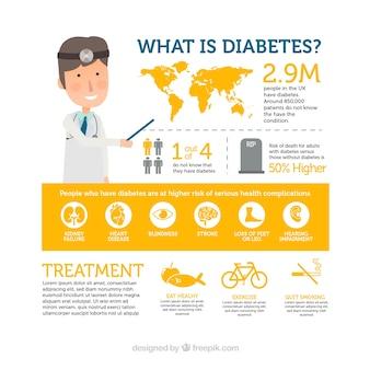 Modelo de infográfico de diabetes com design plano