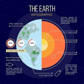 Modelo de infográfico de estrutura de terra
