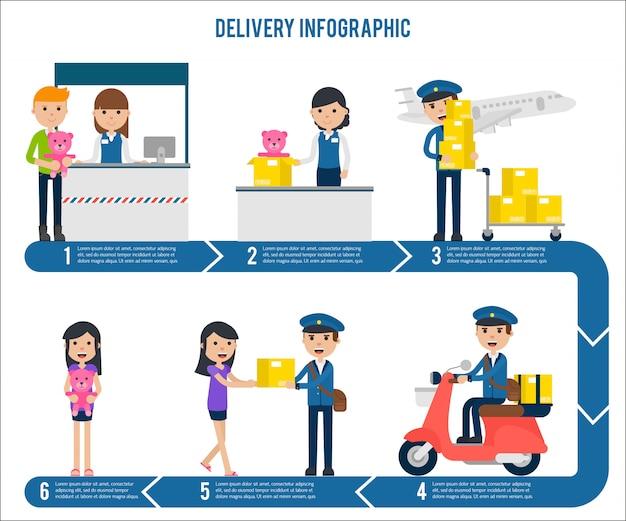 Modelo de infográfico de etapa de serviço de entrega