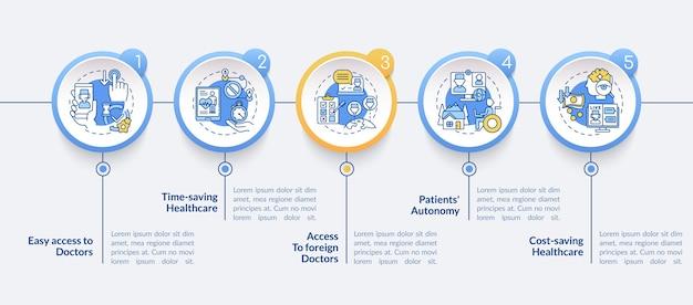 Modelo de infográfico de etapas de benefícios da telemedicina