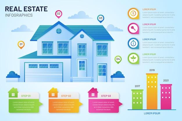 Modelo de infográfico de gradiente imobiliário