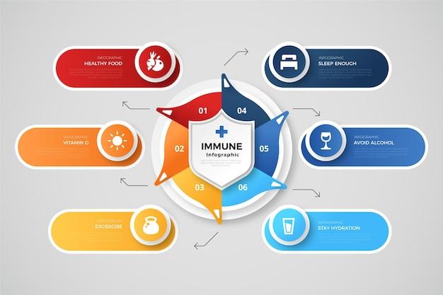 Modelo de infográfico de imunidade ao gradiente