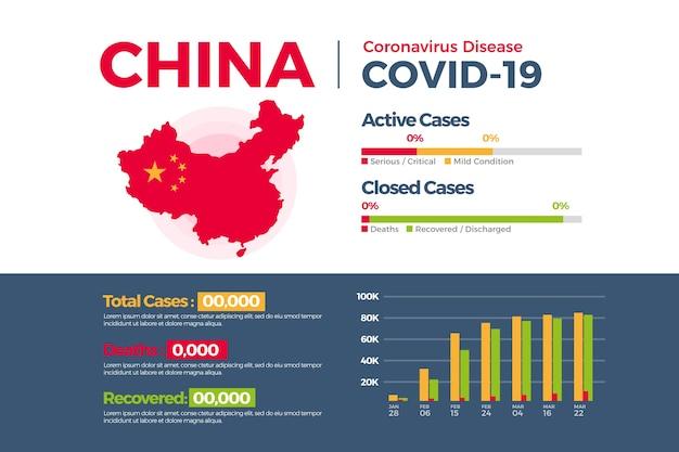 Modelo de infográfico de mapa de país de coronavírus