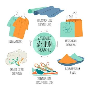 Modelo de infográfico de moda sustentável desenhado à mão plana