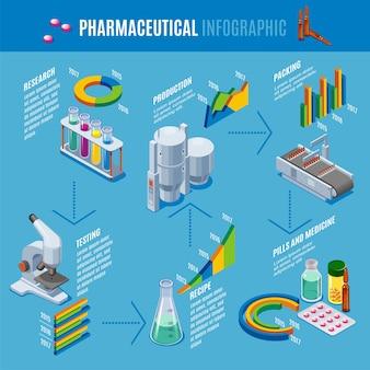 Modelo de infográfico de produção farmacêutica isométrica com receita de fabricação de pesquisa, teste de embalagem de comprimidos, drogas, medicamentos isolados