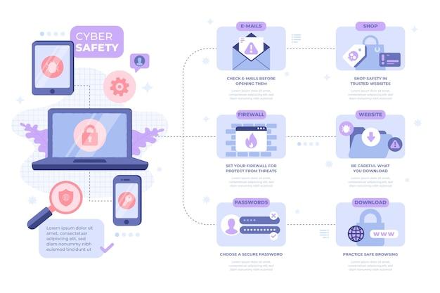 Modelo de infográfico de proteção contra ataques cibernéticos